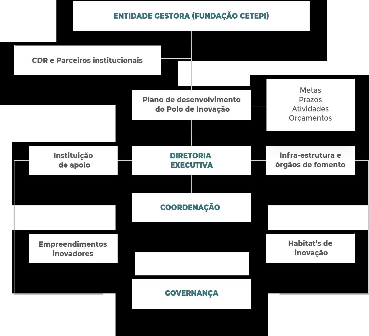 Modelo de Gestão e Governança