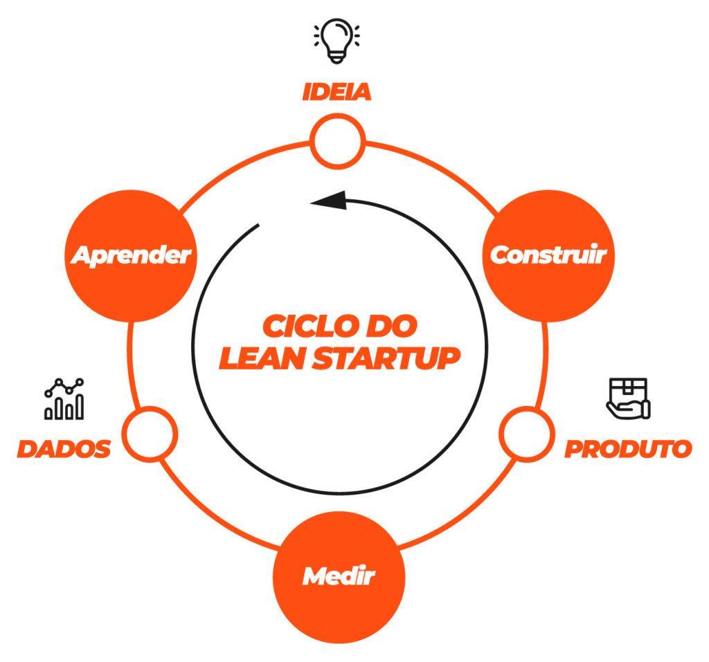 O que é uma startup e como criar a sua?